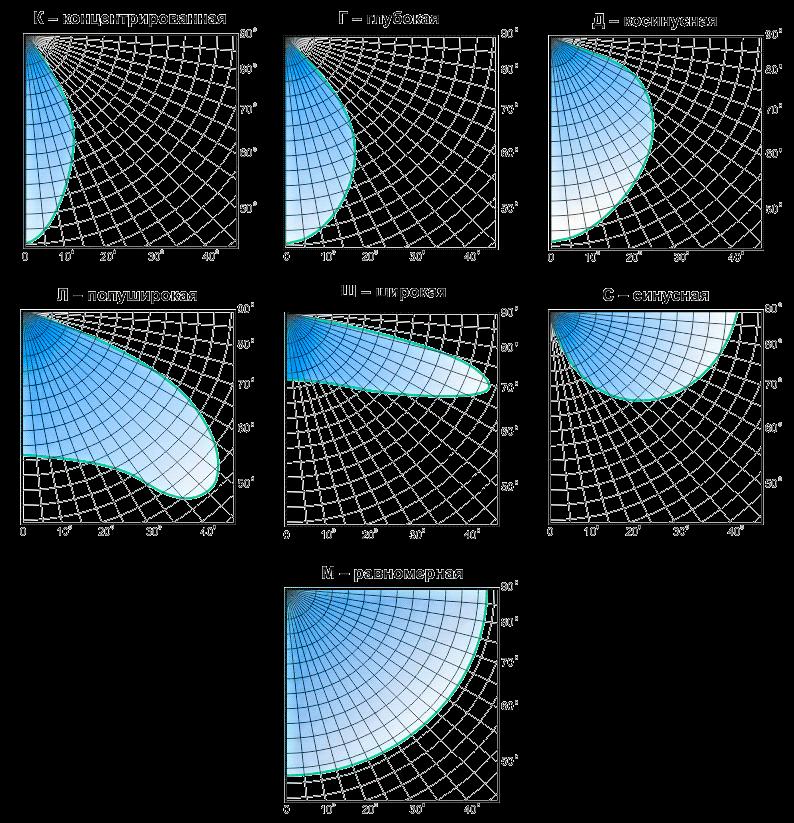 Примеры кривых светораспределения (силы света)